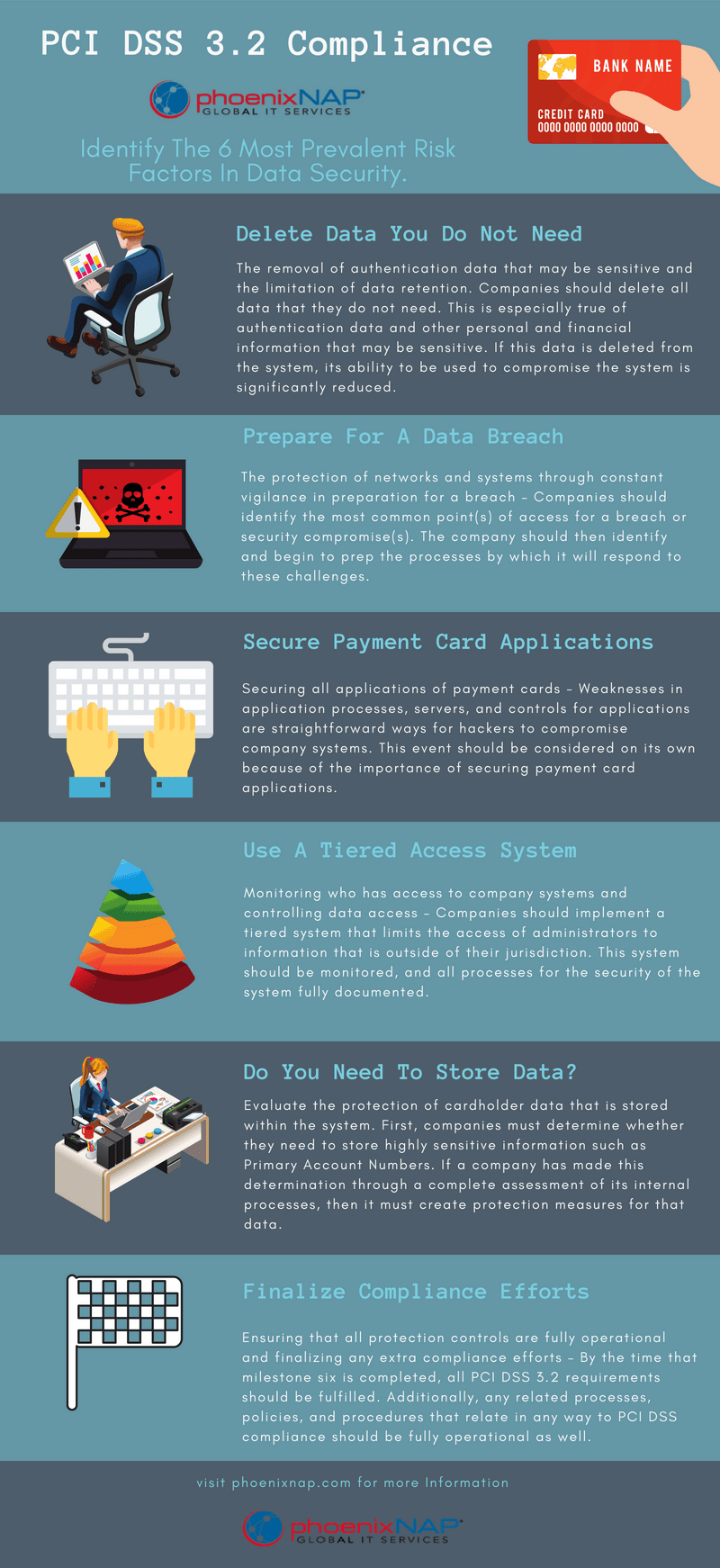 PCI DSS 3.2 infographic