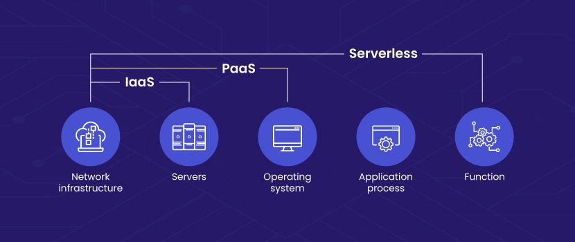 iaas paas serverless comparison