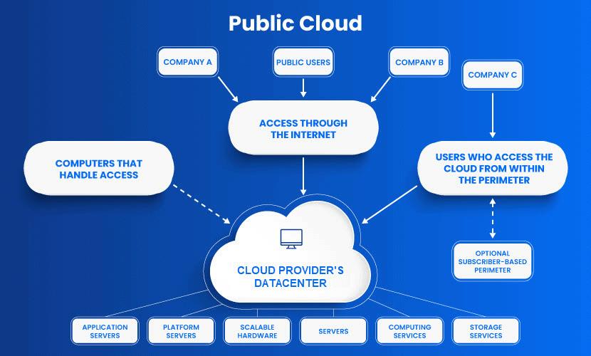 Public Cloud diagram.