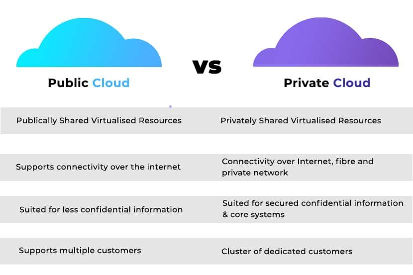 public vs private clouds