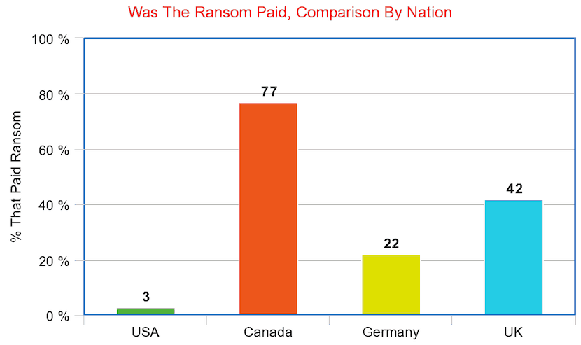 percentage by country that paid malware ransoms
