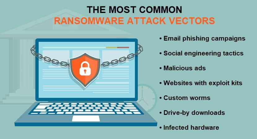 Common ransomware attack vectors