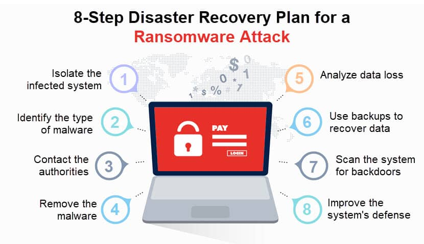 A disaster recovery plan