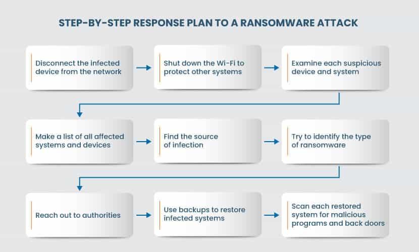 Ransomware response plan