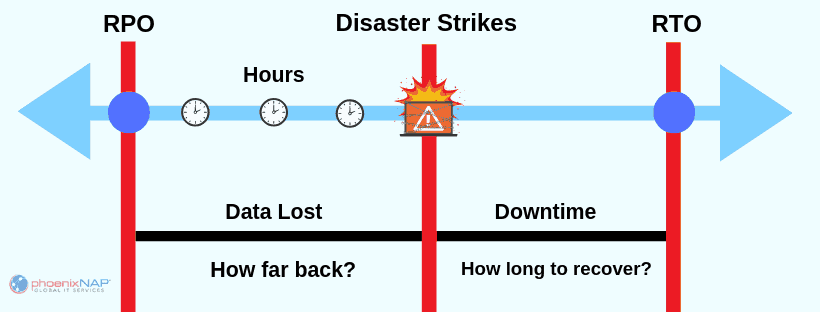 chart showing the recovery point objective