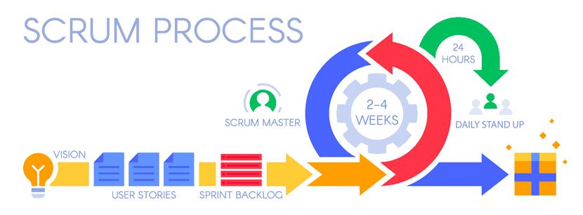 example Scrum process in agile software development