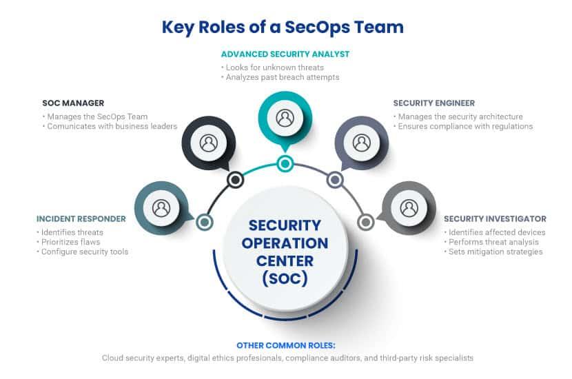 Roles of a SecOps team