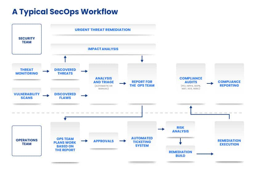 SecOps typical workflow