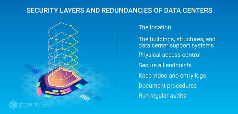 layers of security and redundancy in a data center