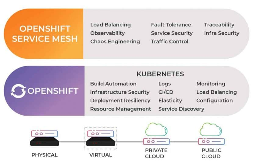 features of openshift and kubernetes with clouds