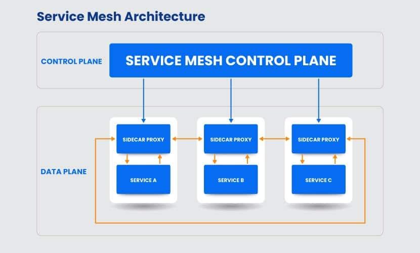 Service mesh architecture.