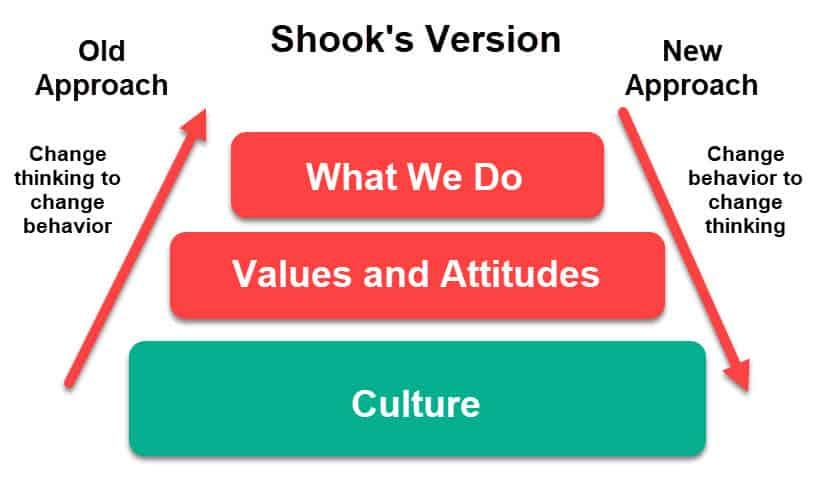 Shook's methodology diagram