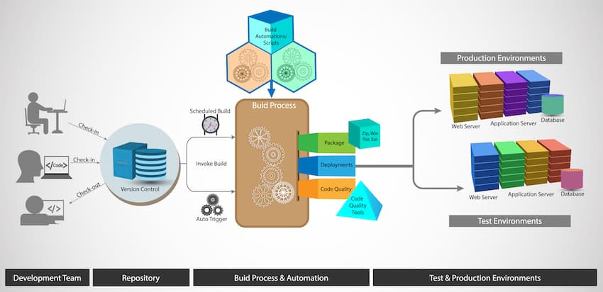 the process of software being developed from start to finish