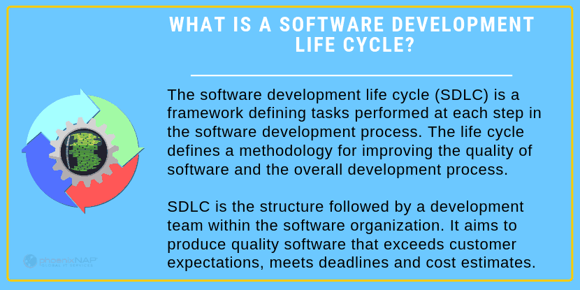 Software development life cycle definition.