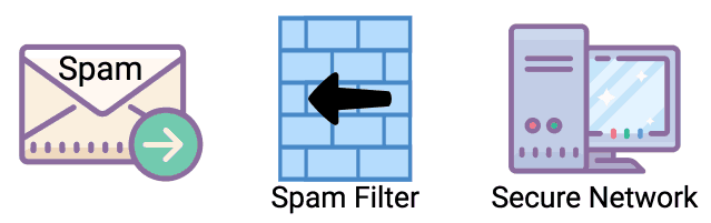 emails being filtered by a spam firewall