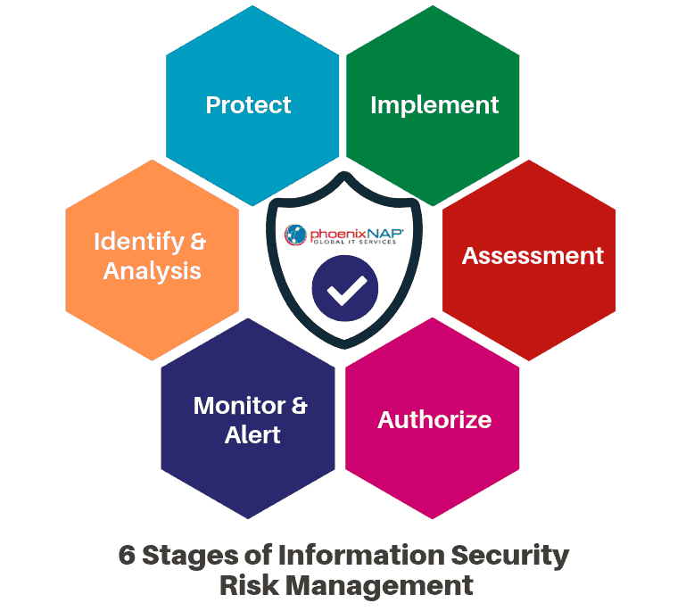 chart of staged of security risk management