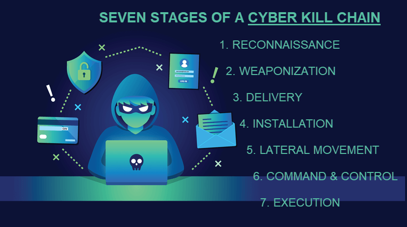 Stages of a cyber kill chain