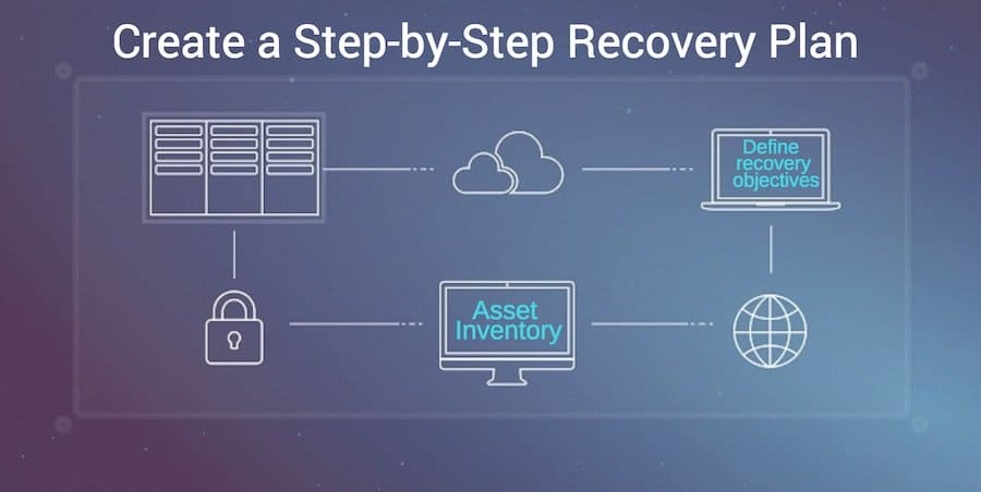 create a step by step recovery plan for your business information