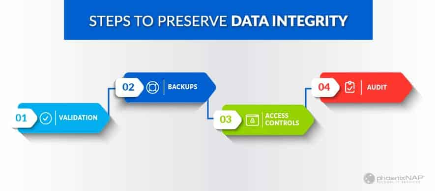 Steps to Ensure the Integrity of Data