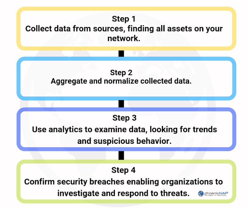 how SIEM software works, steps to identify threats