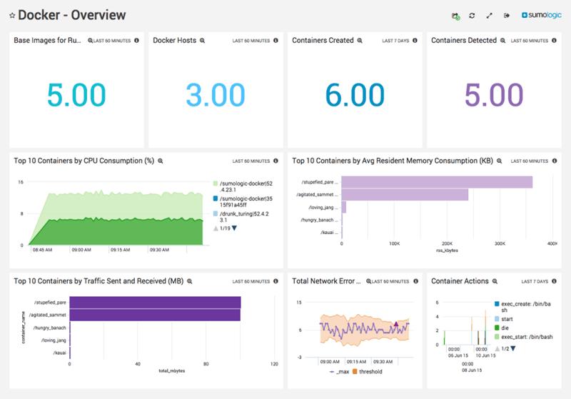 sumo logic monitoring docker overview