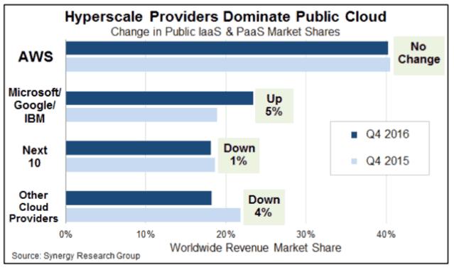 hyperscale data center market trends