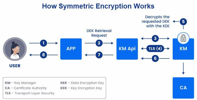 How symmetric encryption works