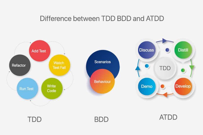 diagram comparing Test Driven Development and Behavior Driven Development