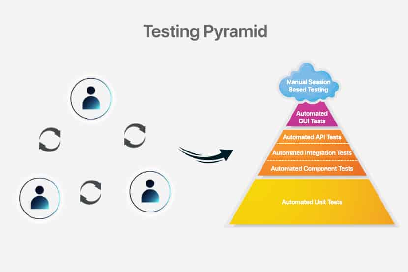 diagram of the testing pyramid with manual session testing on top
