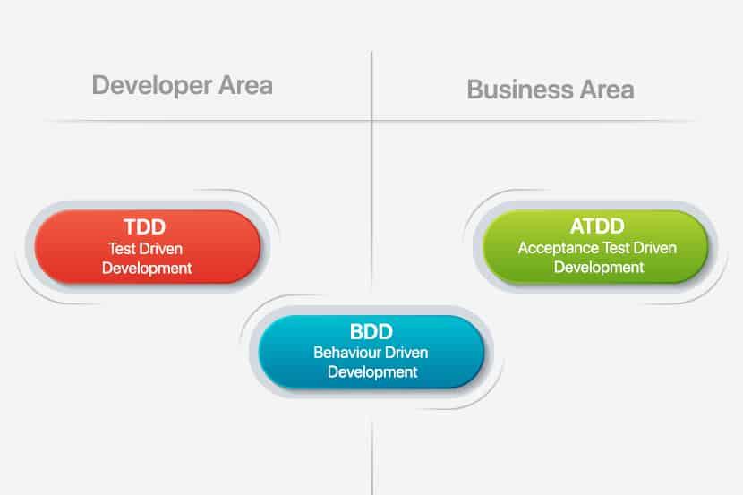 behavior-driven development diagram