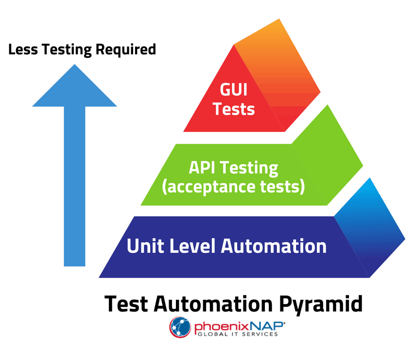 example of automation testing in a diagram