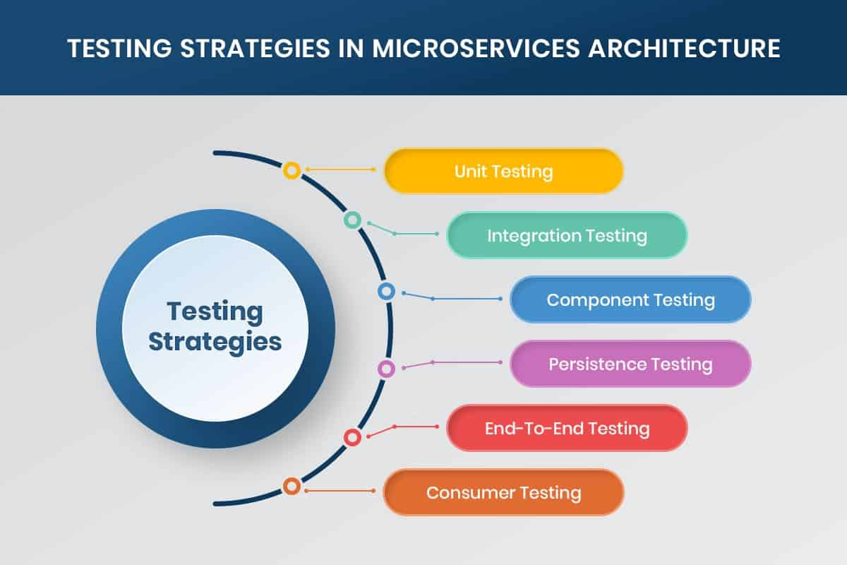 microservices testing strategies