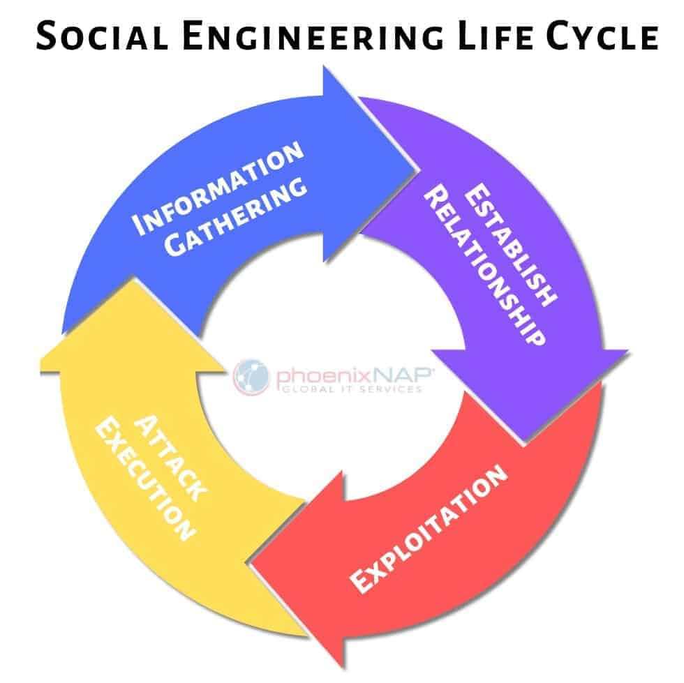 phases of life cycle of social engineering chart