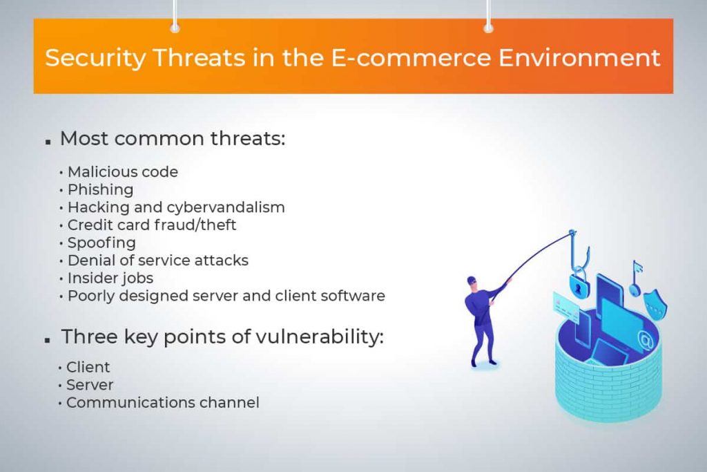 list of eCommerce cybersecurity threats and vulnerabilities