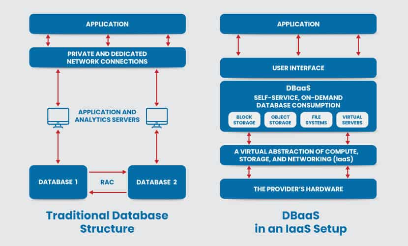 Traditional database vs DBaaS structure