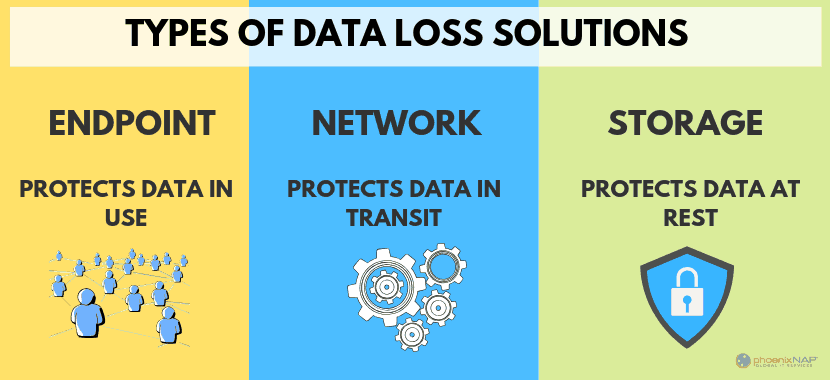 types of data loss prevention solutions for business