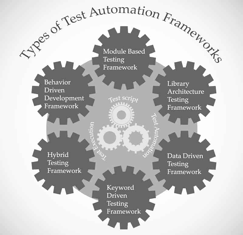 diagram of types of test automation frameworks