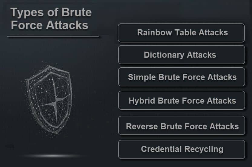 Types of brute force attacks.
