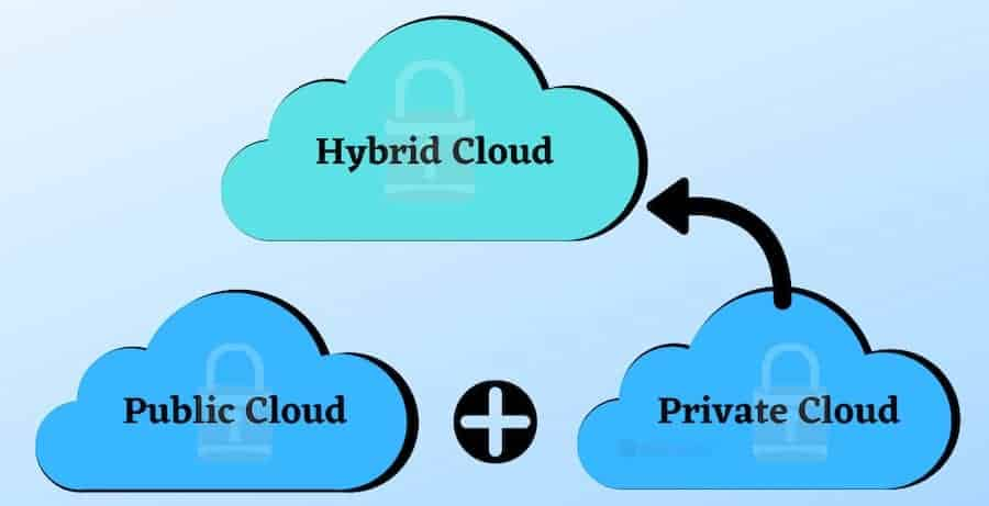 types of clouds to secure include private public and hybrid