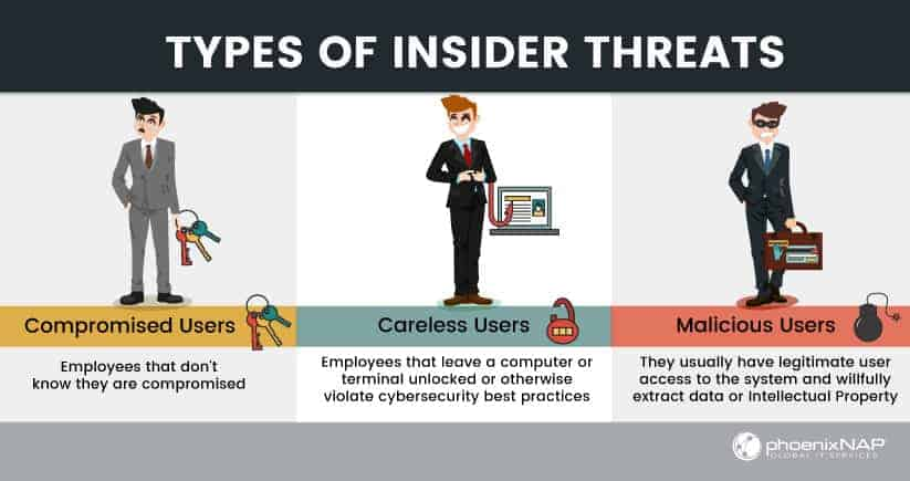 different types of insider threats to be aware of
