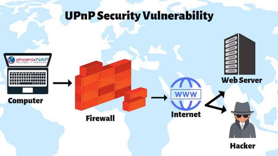 diagram of universal plug and play vulnerabilities