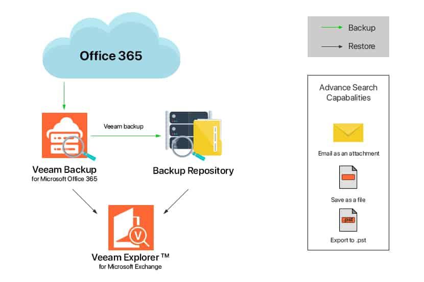 veeam backup repository