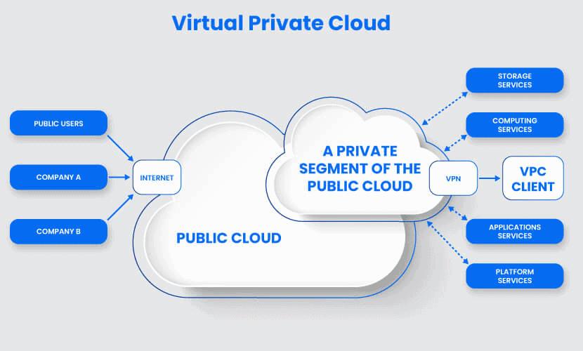 Virtual private cloud diagram