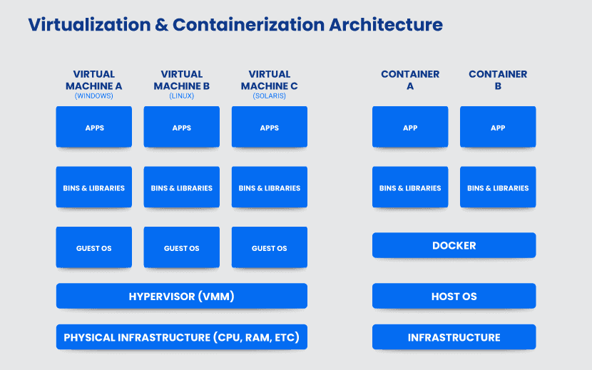 Virtualization and containerization architecture