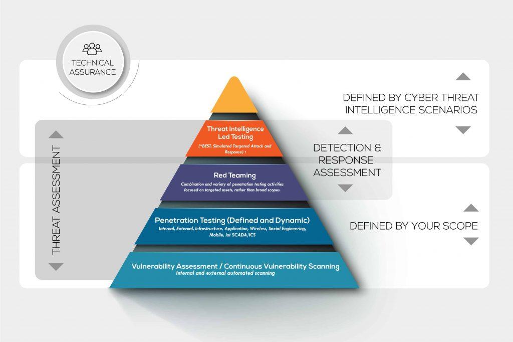 vulnerability assessment process flowchart