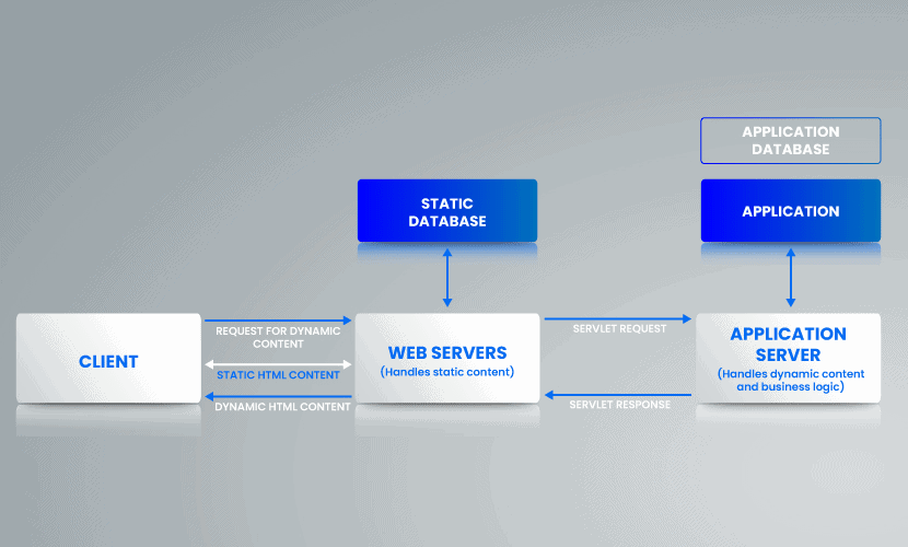 Web and Application servers sytem architecture.