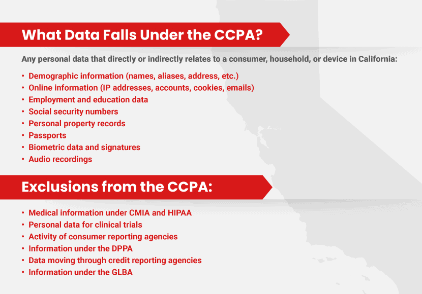 What data is covered by CCPA?