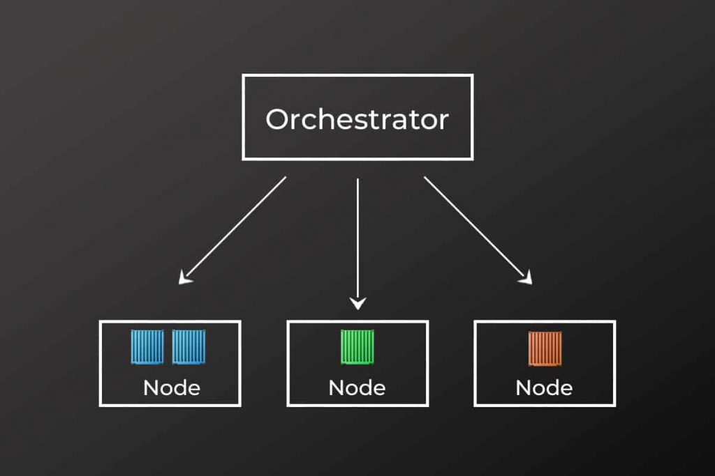 what is container orchestration