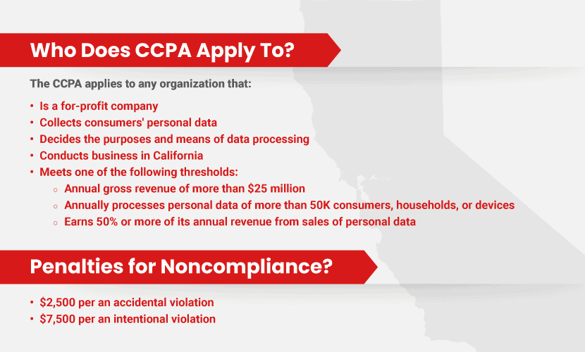 Who is regulated by CCPA?