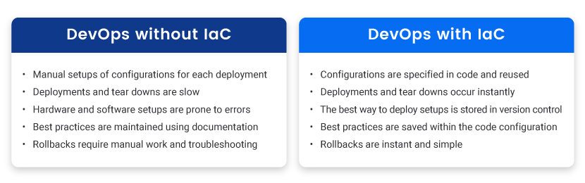 The difference between DevOps without Iac and DevOps with IaC.